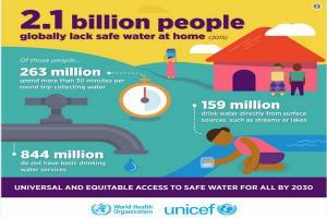 Hari Air Dunia 2019: 2,1 Milyar Manusia Terancam Krisis Air
